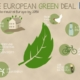 The European Green Deal, a climate - neutral continent by 2050 - Matical
