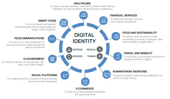Digital-Identity-Matical