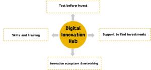 Digital-Innovation-Hub-Matical