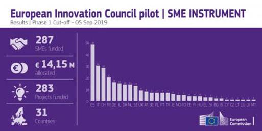 European-innovation-Council-pilot---SME-Instrument---Matical-News